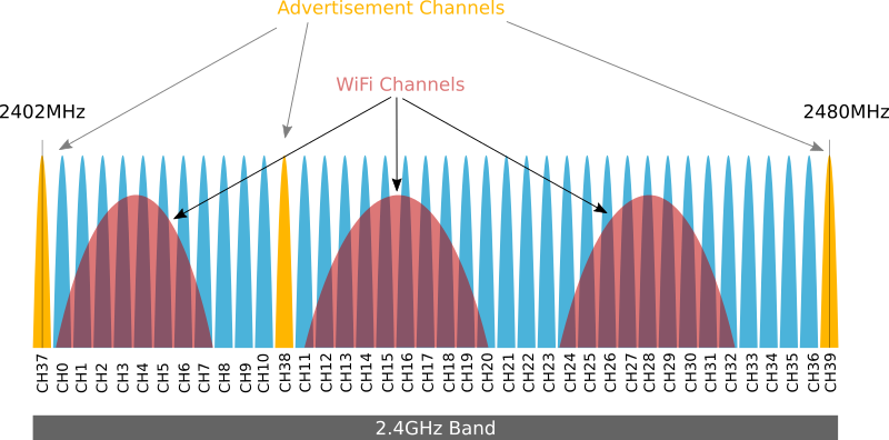 Bluetooth Low Energy Channels and 2.4GHz Band with Wi-Fi Channels