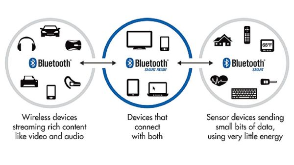 Bluetooth, Bluetooth Smart and Bluetooth Smart Ready Logo and relationship