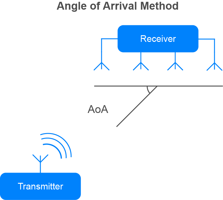 Bluetooth LE Chipset Guide 2019 and Beyond | Argenox