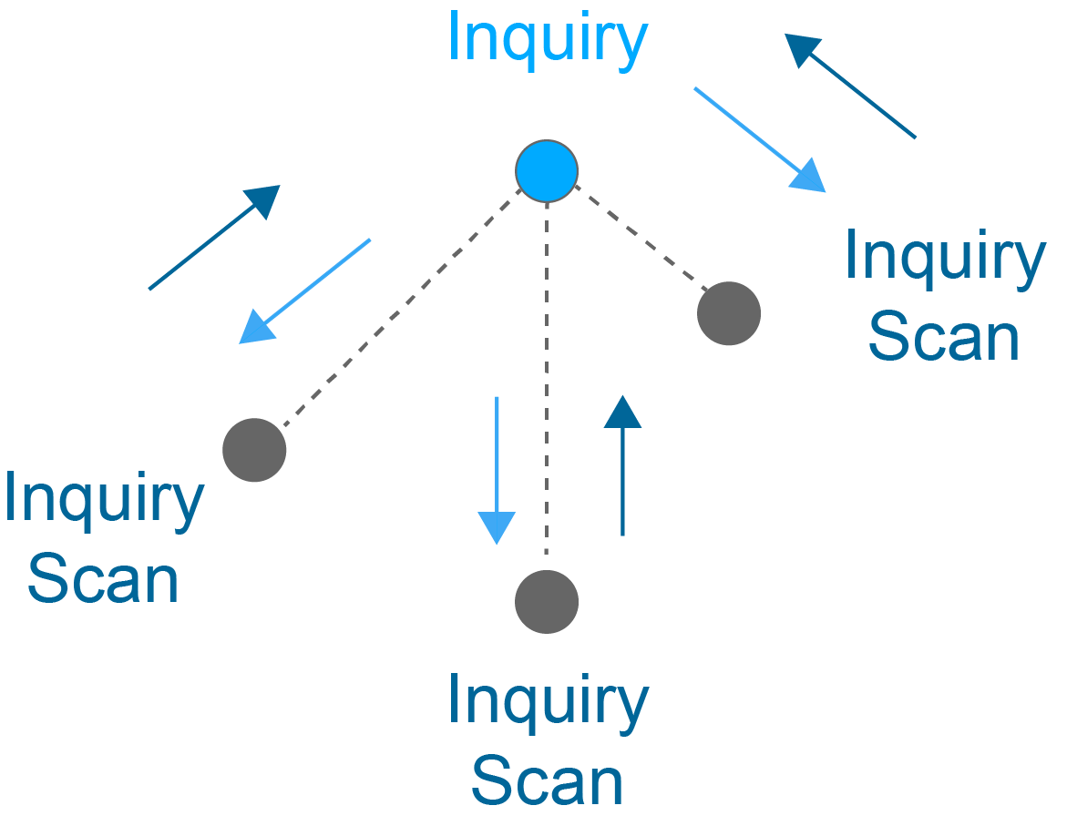 Bluetooth Inquiry and Inquiry Scan responses