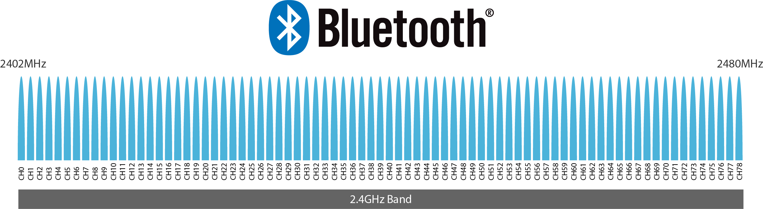 Bluetooth Classic Spectrum and Channels