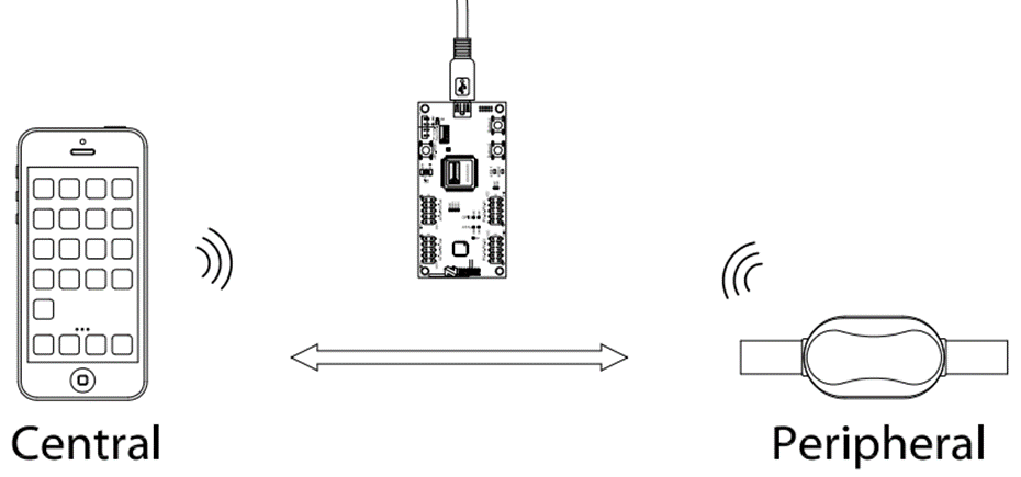 Nordic BLE Sniffer sniffing between a Central and Peripheral device