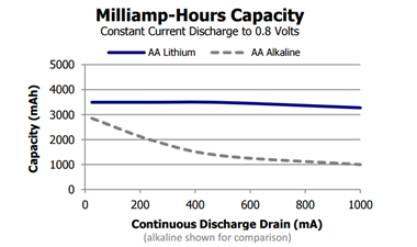 Lithium battery temperature discharge curve due to BLE device discharge