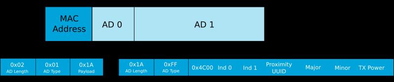 BLE Advertising Primer | Argenox