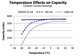 Effect of temperature on a lithium battery powering Bluetooth LE product