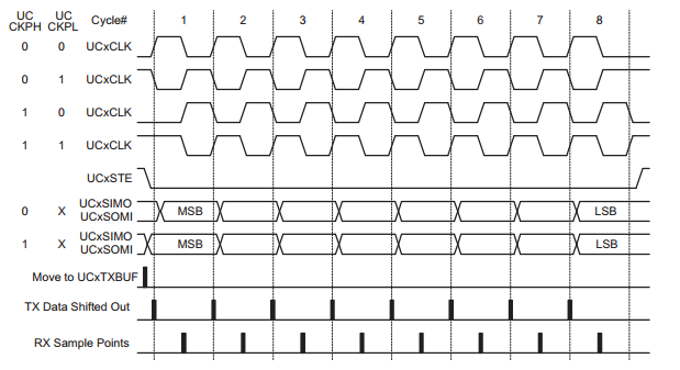 MSP430 SPI Peripheral | Argenox