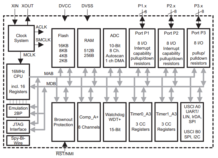 MSP430G2553 internal Block Diagram and peripherals